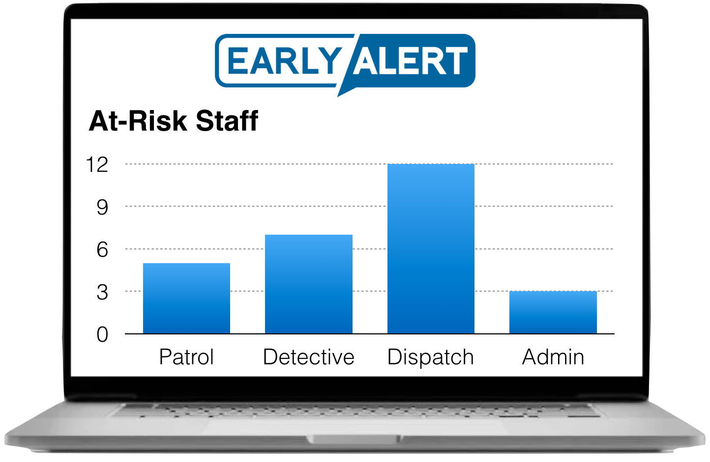 Dashboard Showing Number of Distressed Officers by Administrative Unit